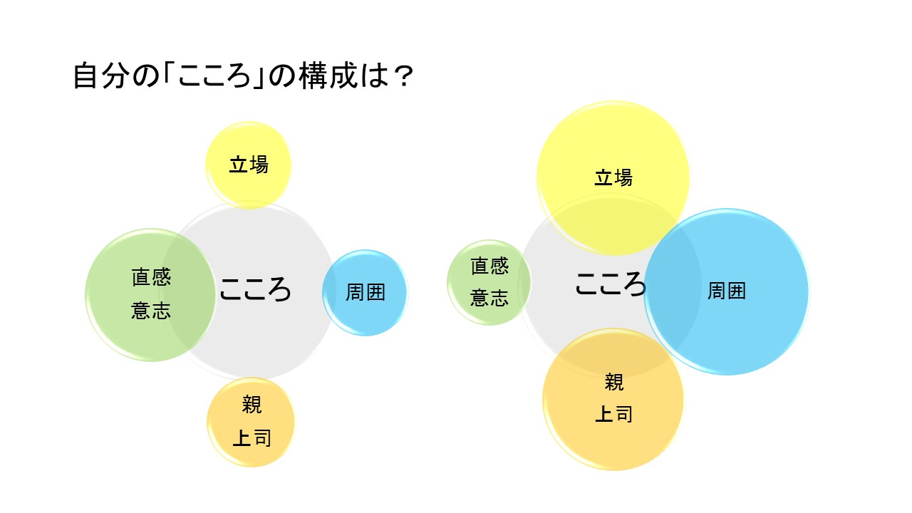 ココロの構成