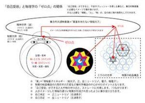 物理学ゼロ点と自己受容